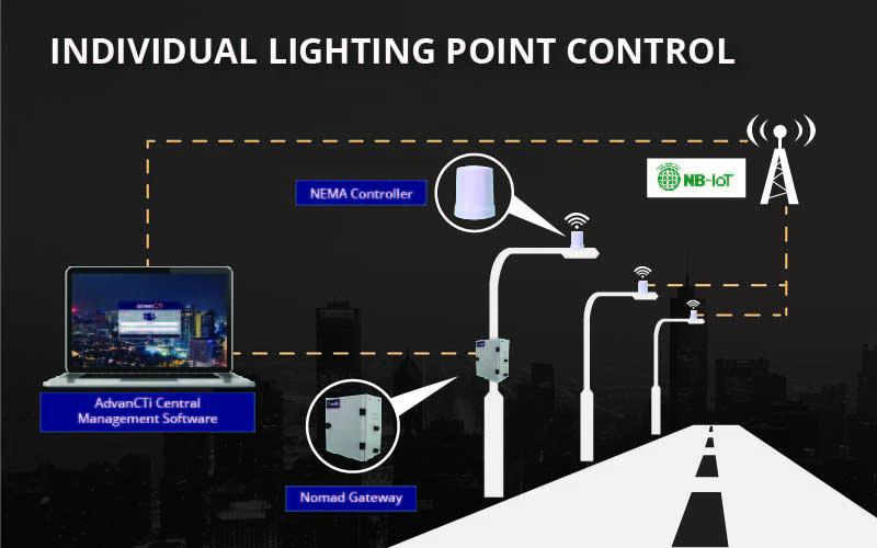 AdvanCTi - Smart City Solution - NEMA