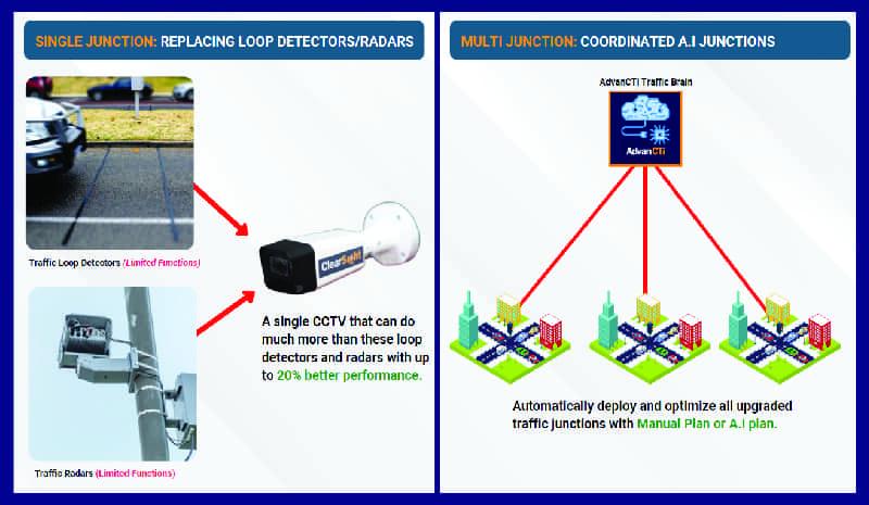 CTiTraffic - Phase 3 - Smart City Solution