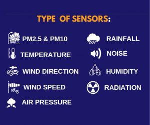 Smart City Solution - Environmental Sensor