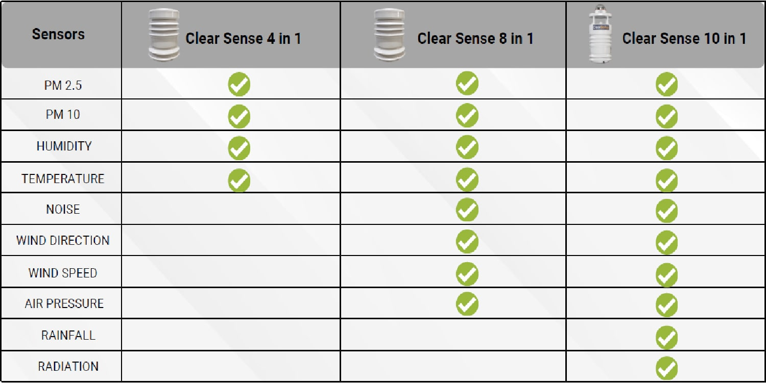 Smart City Solution - ClearSense